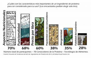 gráfico-Características-más-importantes-de-un-ingrediente-de-proteína